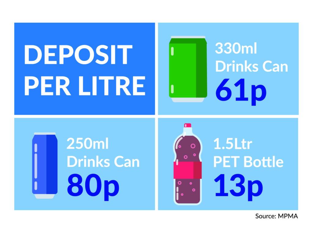 Desposit per litre - DRS
