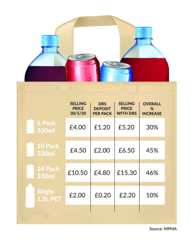 DRS multipacks of single-serve drinks vs. large plastic bottles