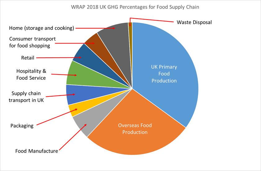 WRAP 2018 UK GHG Percentages for Food Supply Chain